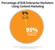 78% of B2B Marketers Use White <em>Papers</em> -- Here's How You Can Do It Better